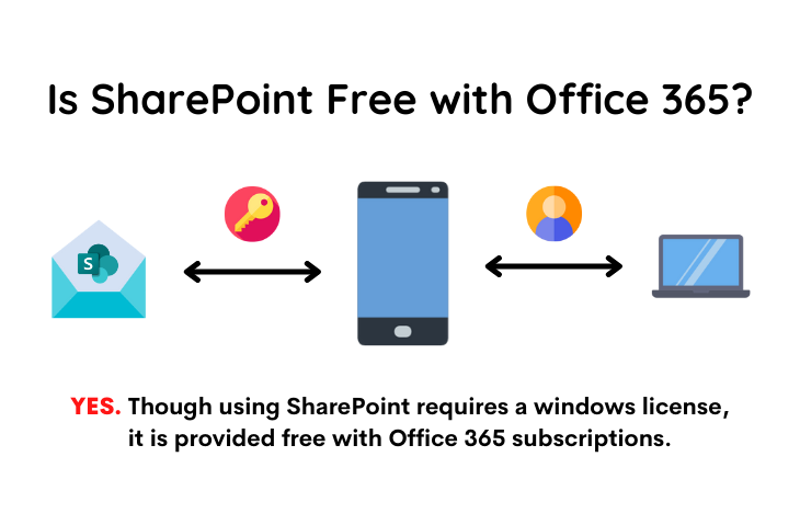 Is SharePoint free with Office 365?