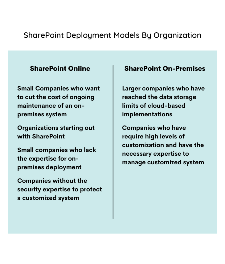 List of SharePoint Deployment Models by organization.